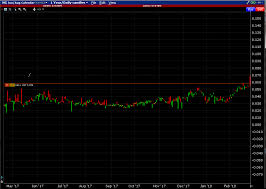 Futures Calendar Spreads On Interactive Brokers 30 Day