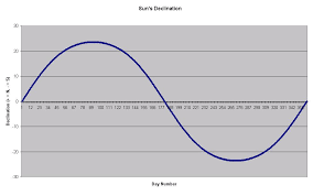 Sun Declination Chart Calculating The Suns Declination In A Survival Situation