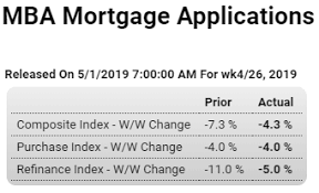 Pmi Chart Mtg Purchase Apps Construction Sf Home Prices Ism