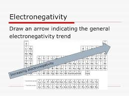 Periodicity. Periodic Trends  Trends we have covered  Atomic ...