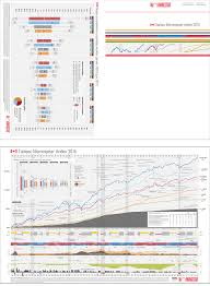 Andex Chart Australia Morningstar Charts On Behance