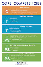 Design Thinking Competency Model Competency Model Google Search Core Competencies Habits