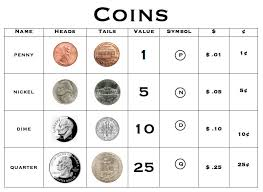 Us Coin Values Chart Coin Value Chart Awesome Use Our Numismatic Coin Values
