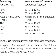 Lung Capacity Test Chart Normal Values Of Pulmonary Function Tests Download Table