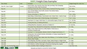 Nmfc Class Chart 20 Inspirational Freight Class Codes Chart