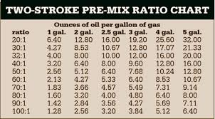Two Stroke Oil Mix Ratio Chart Mxa Weekend News Round Up Theres Light At The End Of The