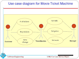 Ticket Vending Machine Use Case Diagram Custom Object Oriented Analysis UML Use Case Driven Object Modeling Ppt