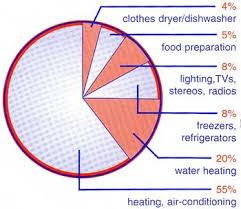 Sleca Appliance Electricity Usage