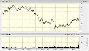 Goldcorp Inc Gg Advanced Chart Nyse Gg Goldcorp Inc