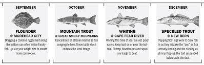 North Carolina Fishing Calendar 2019