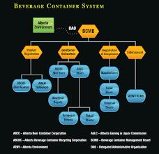Alberta Bottle Bill Resource Guide