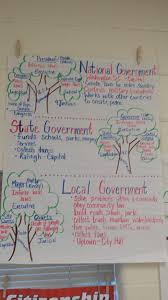Social Science Chart Topics Branches Of Government Anchor Chart Us 4th Grade Social