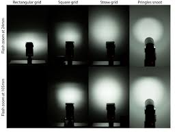 How To Use A Honeycomb Grid With Your Speedlight Flash To