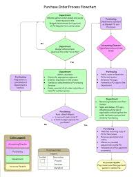 Purchase Order Process Flowchart