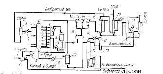 Реферат Производство уксусной кислоты com Банк  Производство уксусной кислоты