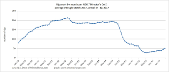 North America Rig Count Chart Swings In Oil Prices And Rig Count In North Dakota Outrun
