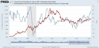 Philly Fed Index Chart Silver Price Up 3 2 On Week As Trump Turns On Opec