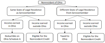 Ohio Department Of Taxation Ohio_individual Individual