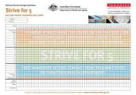 Temperature Chart Strive For 5 Vaccine Fridge Temperature Chart Poster