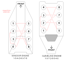 v8 engines comparing the well known ford v8 engines commonly know by their descriptors of windsor and cleveland as can be seen from the above the firing orders