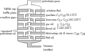achem xv gifin practice    of theoretical plates greater than   of steps needed  fractionating column  steel tower  for distillation of crude oil