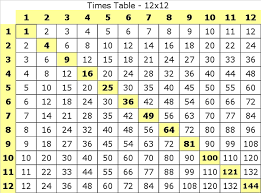 12 Times Tables Worksheet Fun And Printable
