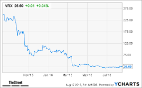 Vrx Stock Quote 13 Stunning Valeant VRX Stock Soars After Ratings Upgrade TheStreet