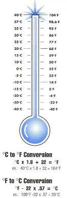 Accurate Metric Conversion Chart Fahrenheit Celsius
