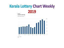 Kerala Lottery Chart 2019 Check Kl Weekly Guessing Nos