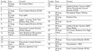 car wiring fuse panel wiring diagram dodge challenger 93 2007 dodge caliber fuse box problems fuse panel wiring diagram dodge challenger 93 diagrams car r