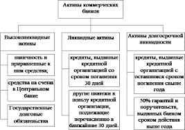 Реферат Анализ структуры и качества активов банка Классификация активов коммерческого банка по степени ликвидности