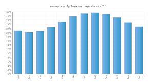 Tampa Fl Water Temperature United States Sea Temperatures