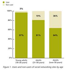 n psychological society the social and psychological frequency of online social networking use