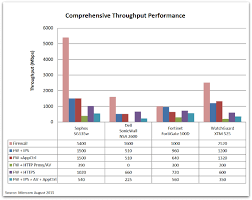 Watchguard Comparison Chart Sophos Utms Sg 135w Beats Fortinet Dell Sonicwall And