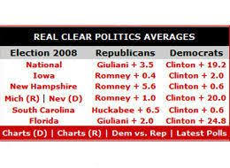 Latest Poll Averages From Realclearpolitics Huffpost