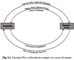 the circular flow of national income  explained with diagram circular flow of income in a simple two sector economy