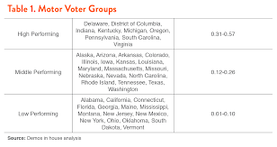 parison of dmv voter registration activity to overall voter registration rates