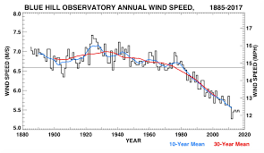 Bho Temperature Chart State Of The Climate At Blue Hill Observatory 2018 Blue