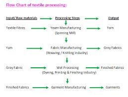 Textile Ihatextile