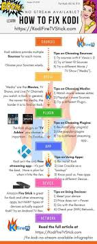 Fix Kodi No Stream Available Infographic Kodifiretvstick Com