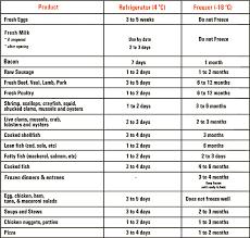 Organizational Chart Of Food Industry Safe Food Storage Practices Mohamad Armiya Food Industry