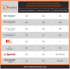 Stc Wall Rating Chart How To Keep Your Hotel Guestrooms Quiet Part 2 Stc Ratings