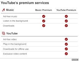 YouTube's paid music and video services come to UK - BBC News