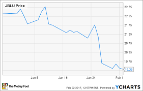 Jetblue Chart Why Im Still Betting On Jetblue Airways Corporation The