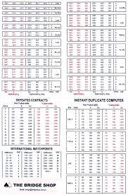 Bridge Score Sheet Template Duplicate Bridge Match Points Scoring 5