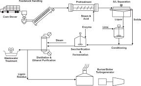 Ethanol Production Process Flow Chart Emsd Hk Re Net Other Re Technologies Biofuel Technology