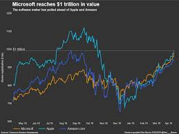 Microsoft Company Worth Microsoft Is Now Worth 1 Trillion Thanks To Cloud Computing