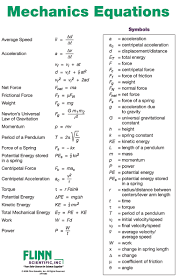 Mechanics Equations Poster