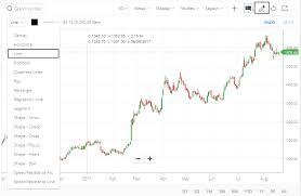Trend Lines In Kite Zerodha Trading Q A By Zerodha All