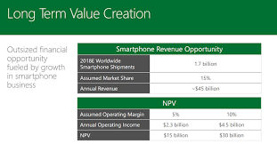 Microsoft Corporate Strategy Why Did Microsoft Acquire Nokias Devices Services Business